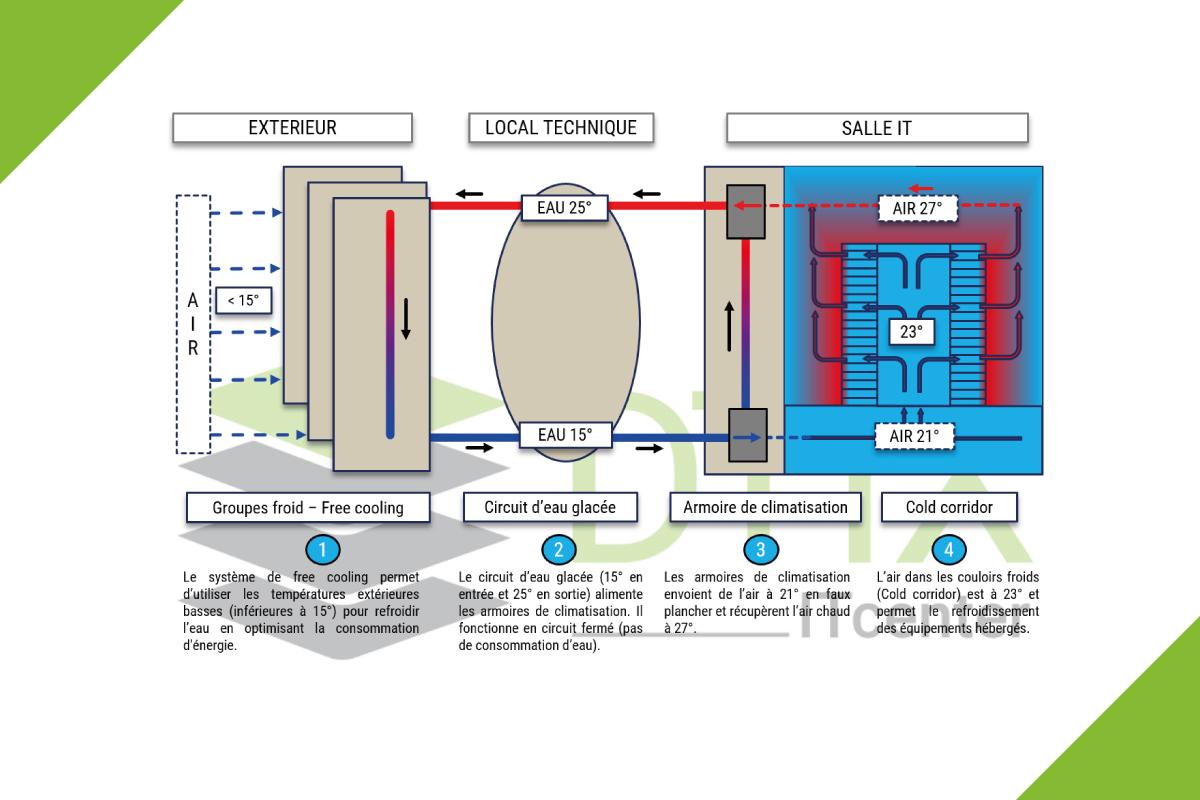 Schéma free cooling DTIX